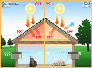 GAF Cool Roof Diagram