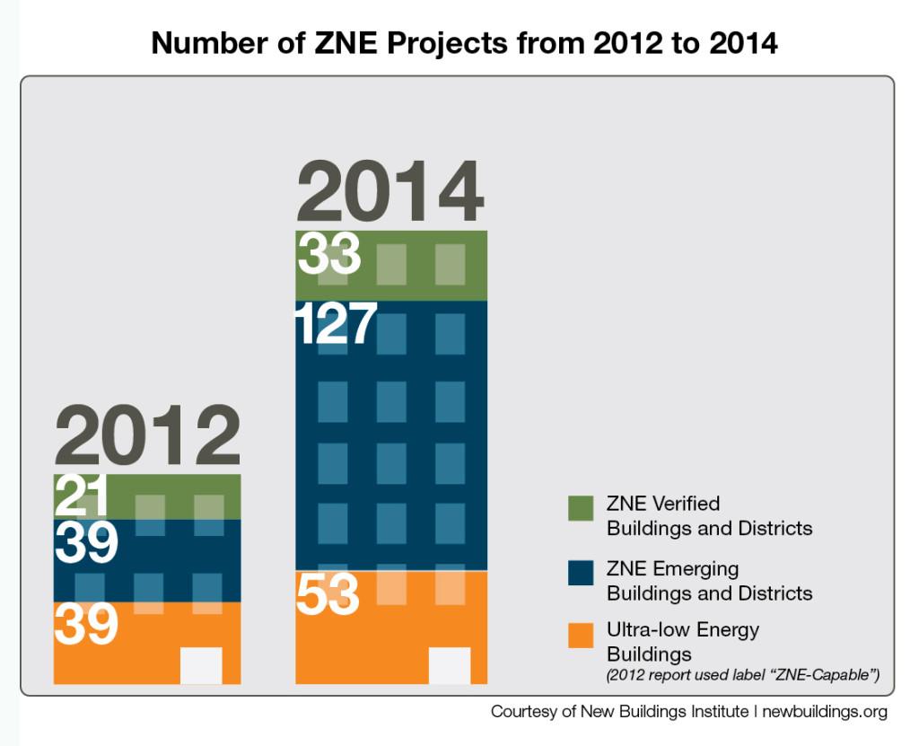 ZNE_infographic