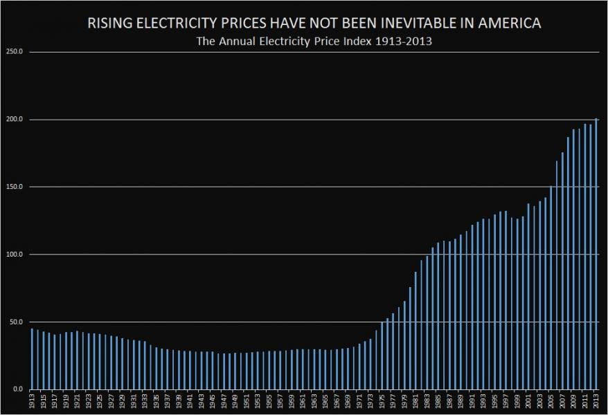 ELECTRICITY PRICE INDEX-1913-2013-1