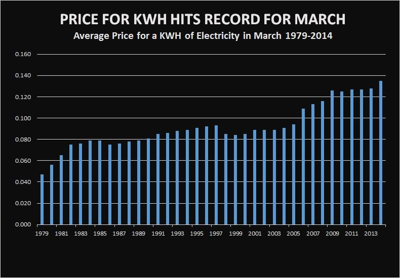 Electricity AVERAGE PRICE OF KWH-MARCH-PHOTO-1