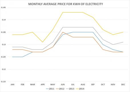 AVERAGE MONTHLY PRICE FOR KWH-2011-2014-PHOTO