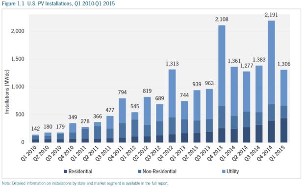 Residential Solar Graph