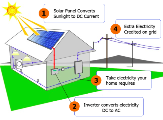 net metering 100 net metering 100 png solar net metering wiring diagram at nearapp.co
